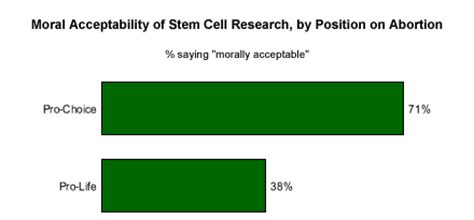 Thesis sentence for stem cell research